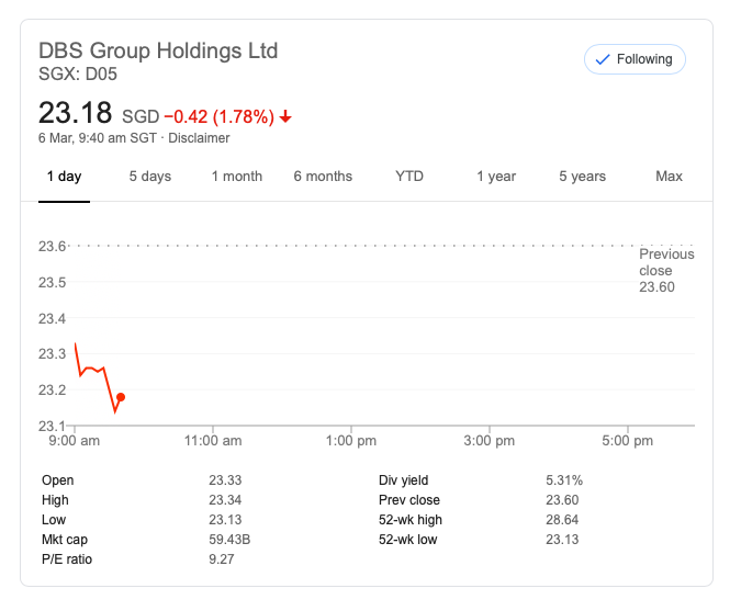 DBS Group Holdings Ltd 23.18 SGD -0.42 (-1.78%)